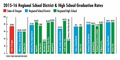 TOM CULBERTSON GRAPHIC - Madras High School's 2015-16 graduation rate was 60.29 percent, up from the previous school year. Culver High School's rate was 74 percent — very near the state average, but below the previous year.